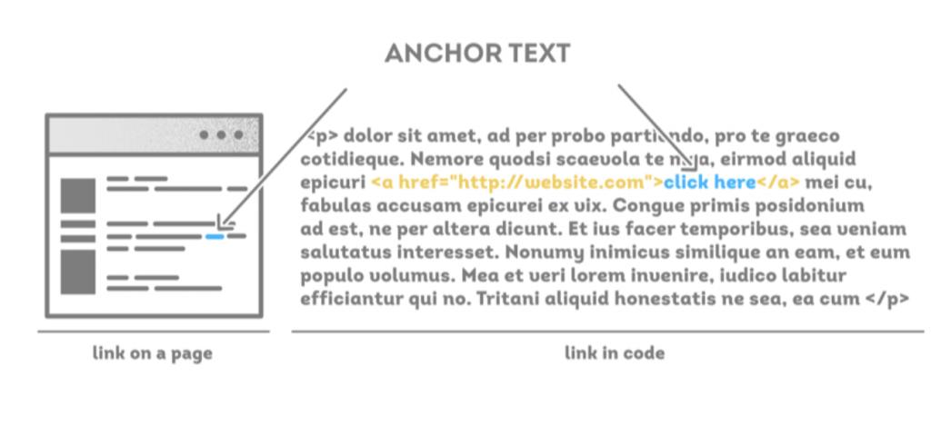 Ankartext förklaring SEO