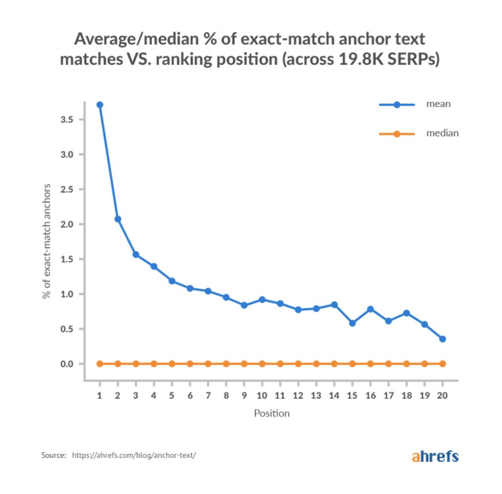 Ankartext korrelation med SERP